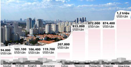Giá nhà ở TP.HCM rẻ nhất thế giới?