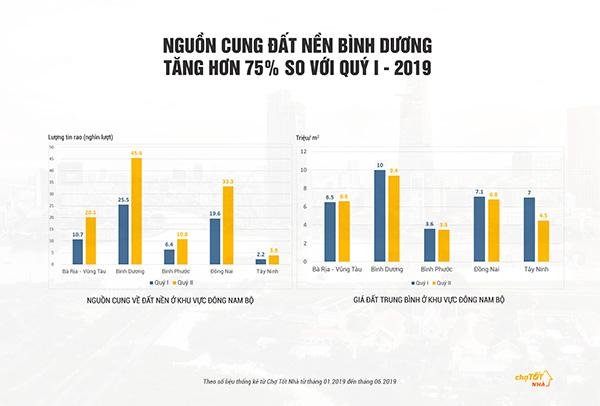 binh-duong-phat-trien-bat-dong-san-dong-nam-bo
