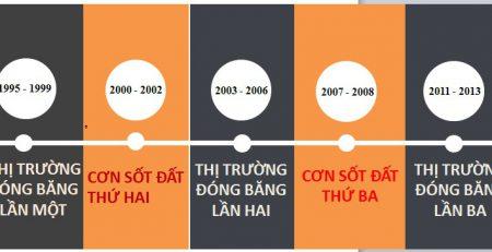 thi-truong-bat-dong-san-30-nam-qua