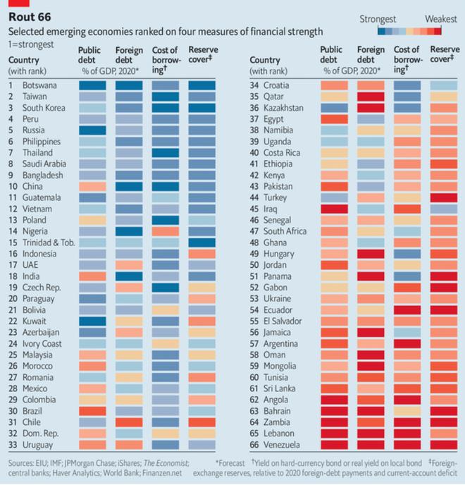 Việt Nam đứng thứ 12/66 trong bảng xếp hạng các nền kinh tế mới nổi. Ảnh: The Economist.